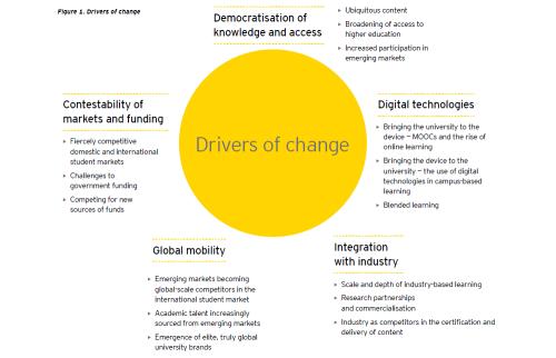 Drivers of change